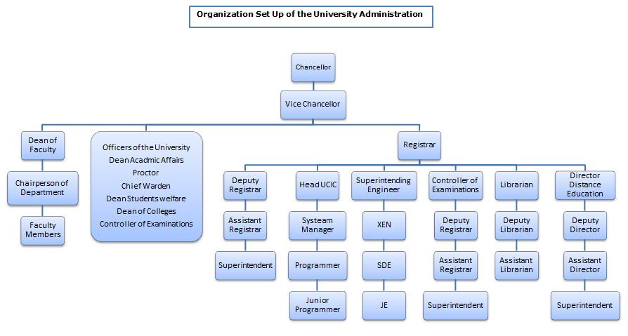 Organization Chart Guru Jambheshwar University Of Science And